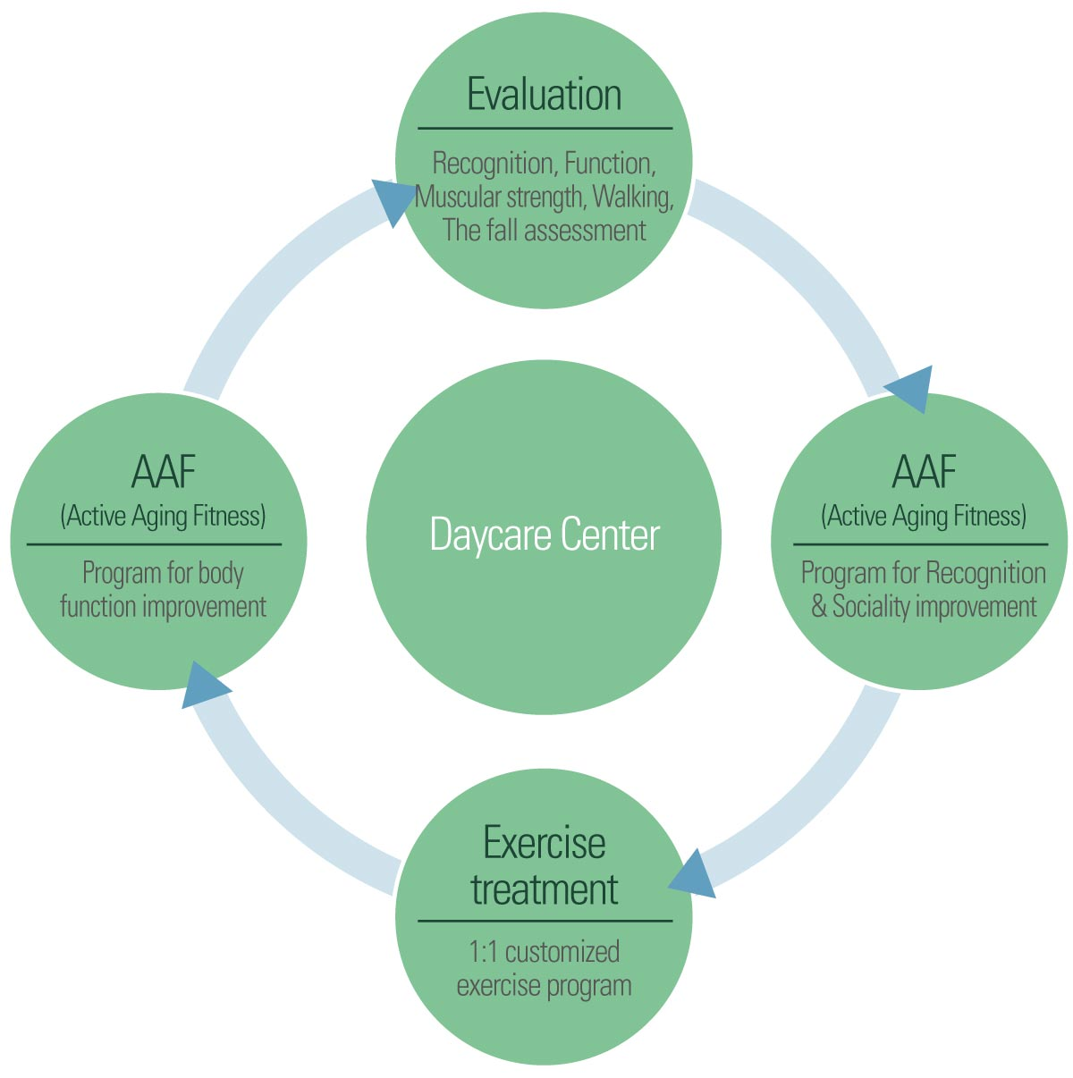 Exercise process